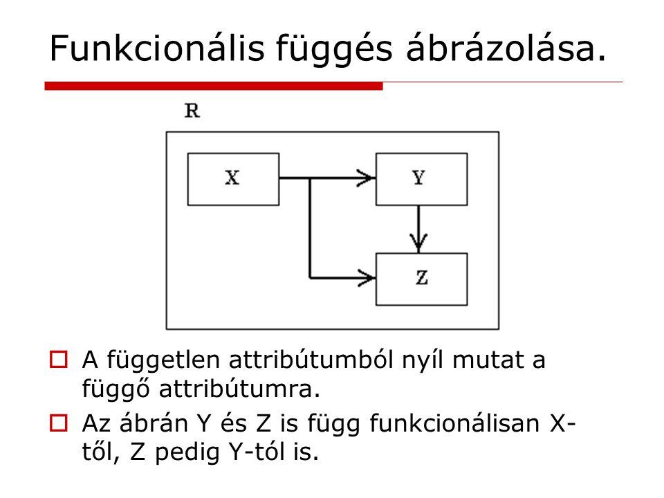 Funkcionális függés ábrázolása.  A független attribútumból nyíl mutat a függő attribútumra.  Az ábrán Y és Z is függ funkcionálisan X- től, Z pedig