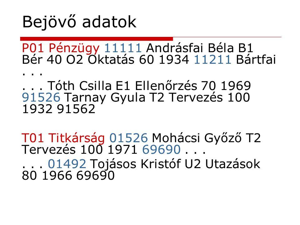 Bejövő adatok P01 Pénzügy 11111 Andrásfai Béla B1 Bér 40 O2 Oktatás 60 1934 11211 Bártfai...... Tóth Csilla E1 Ellenőrzés 70 1969 91526 Tarnay Gyula T