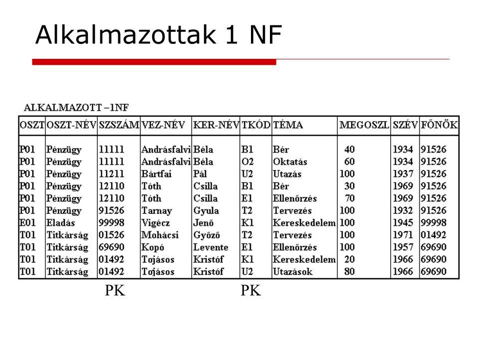 Alkalmazottak 1 NF PK