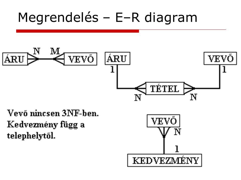 Megrendelés – E–R diagram