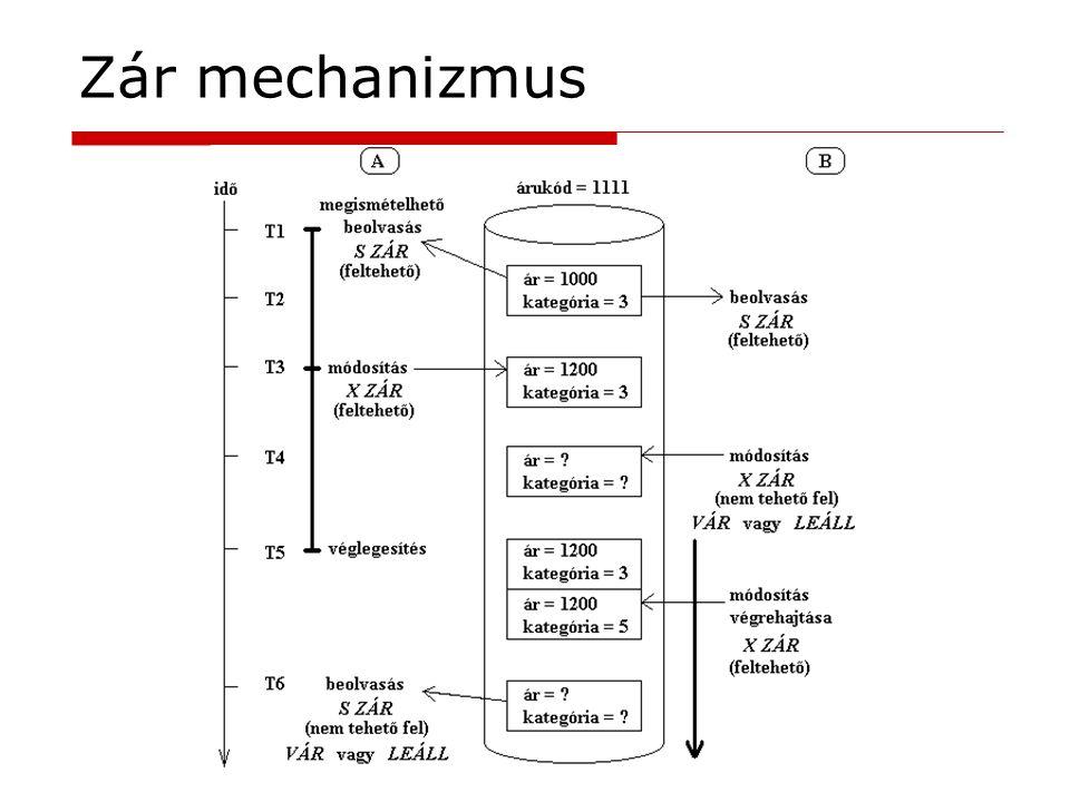 Zár mechanizmus