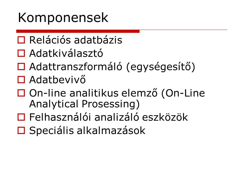 Komponensek  Relációs adatbázis  Adatkiválasztó  Adattranszformáló (egységesítő)  Adatbevivő  On-line analitikus elemző (On-Line Analytical Prose