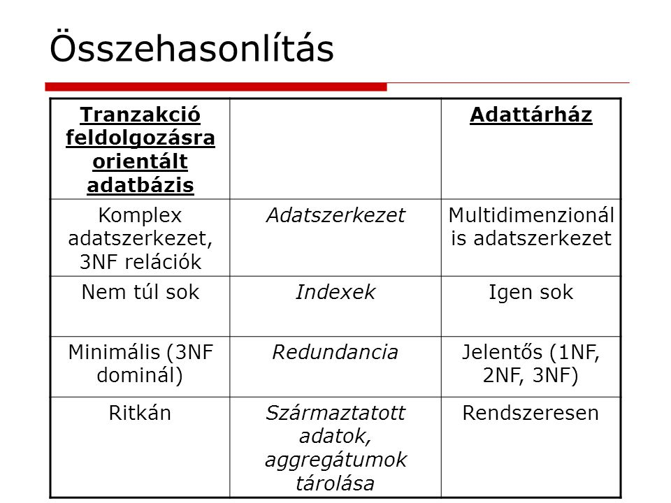 Összehasonlítás Tranzakció feldolgozásra orientált adatbázis Adattárház Komplex adatszerkezet, 3NF relációk AdatszerkezetMultidimenzionál is adatszerk