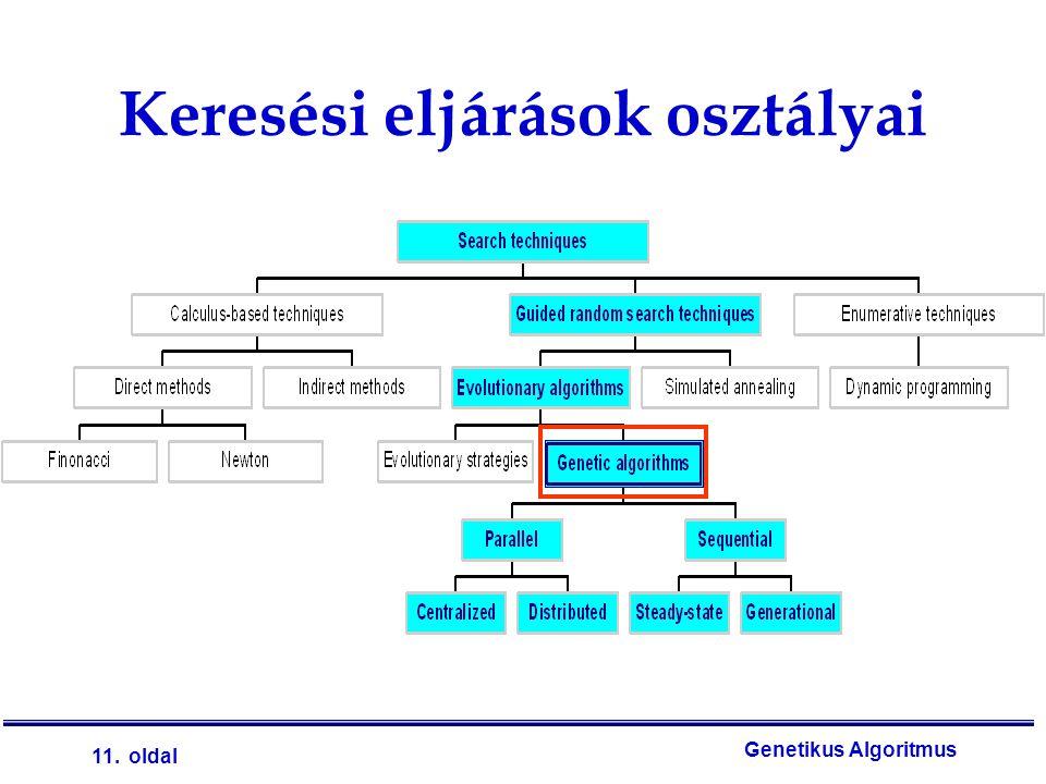 11. oldal Genetikus Algoritmus Keresési eljárások osztályai