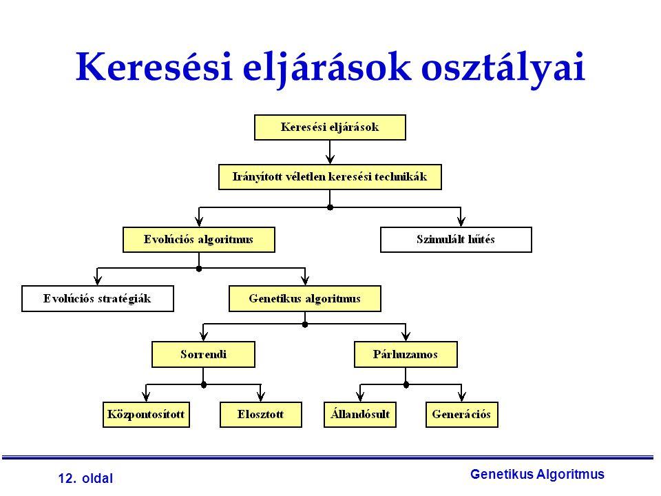 12. oldal Genetikus Algoritmus Keresési eljárások osztályai
