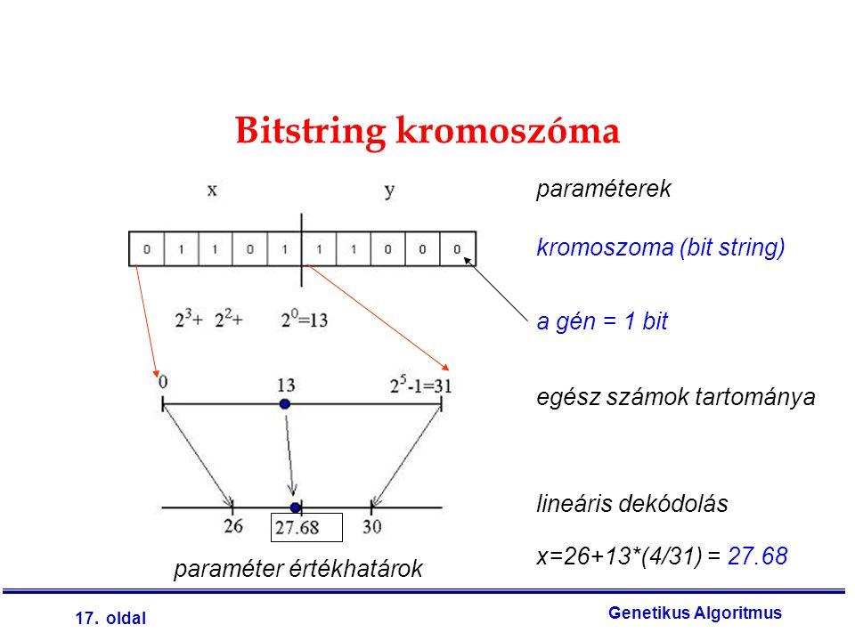 17. oldal Genetikus Algoritmus Bitstring kromoszóma paraméterek kromoszoma (bit string) egész számok tartománya lineáris dekódolás paraméter értékhatá