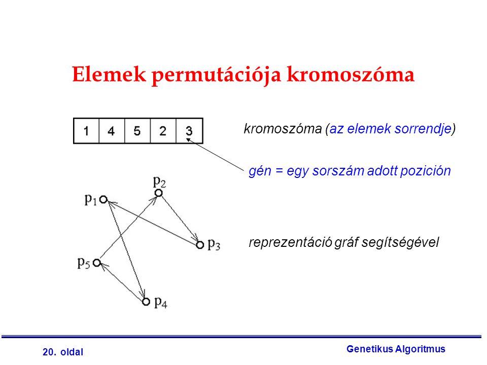 20. oldal Genetikus Algoritmus Elemek permutációja kromoszóma kromoszóma (az elemek sorrendje) reprezentáció gráf segítségével gén = egy sorszám adott