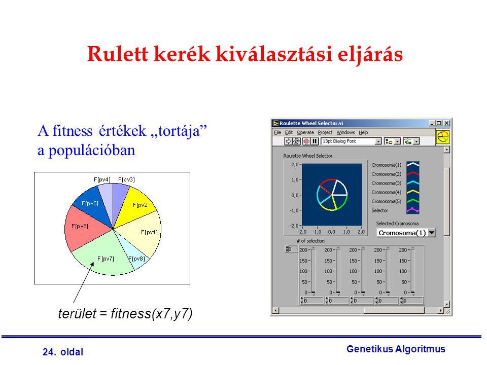 """24. oldal Genetikus Algoritmus Rulett kerék kiválasztási eljárás A fitness értékek """"tortája"""" a populációban terület = fitness(x7,y7)"""