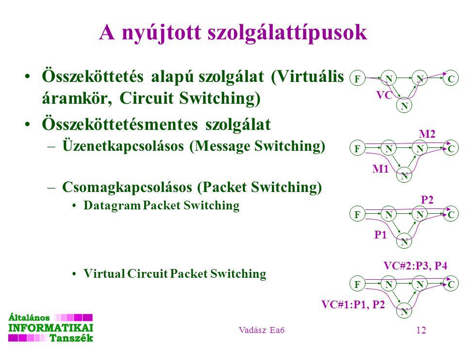 Vadász Ea6 12 A nyújtott szolgálattípusok Összeköttetés alapú szolgálat (Virtuális áramkör, Circuit Switching) Összeköttetésmentes szolgálat –Üzenetkapcsolásos (Message Switching) –Csomagkapcsolásos (Packet Switching) Datagram Packet Switching Virtual Circuit Packet Switching N N NFC VC N N NFC M1 M2 N N NFC P1 P2 N N NFC VC#1:P1, P2 VC#2:P3, P4
