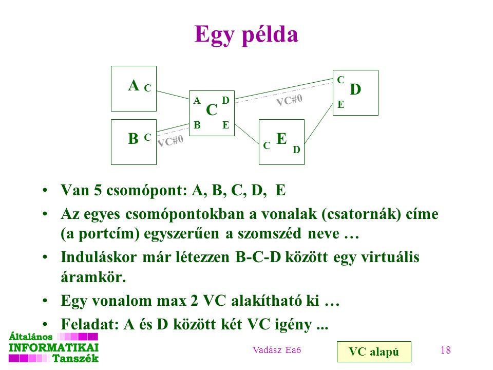 Vadász Ea6 18 Egy példa Van 5 csomópont: A, B, C, D, E Az egyes csomópontokban a vonalak (csatornák) címe (a portcím) egyszerűen a szomszéd neve … Induláskor már létezzen B-C-D között egy virtuális áramkör.