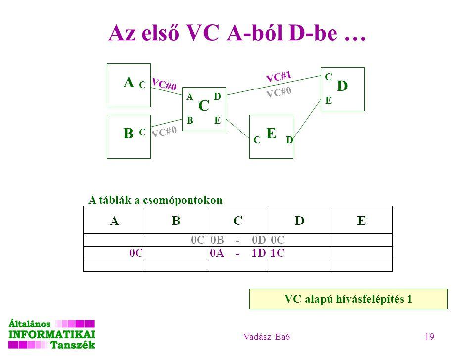Vadász Ea6 19 Az első VC A-ból D-be … VC alapú hívásfelépítés 1 A B C D E A B C C D E C C E VC#0 A táblák a csomópontokon VC#0 VC#1 D