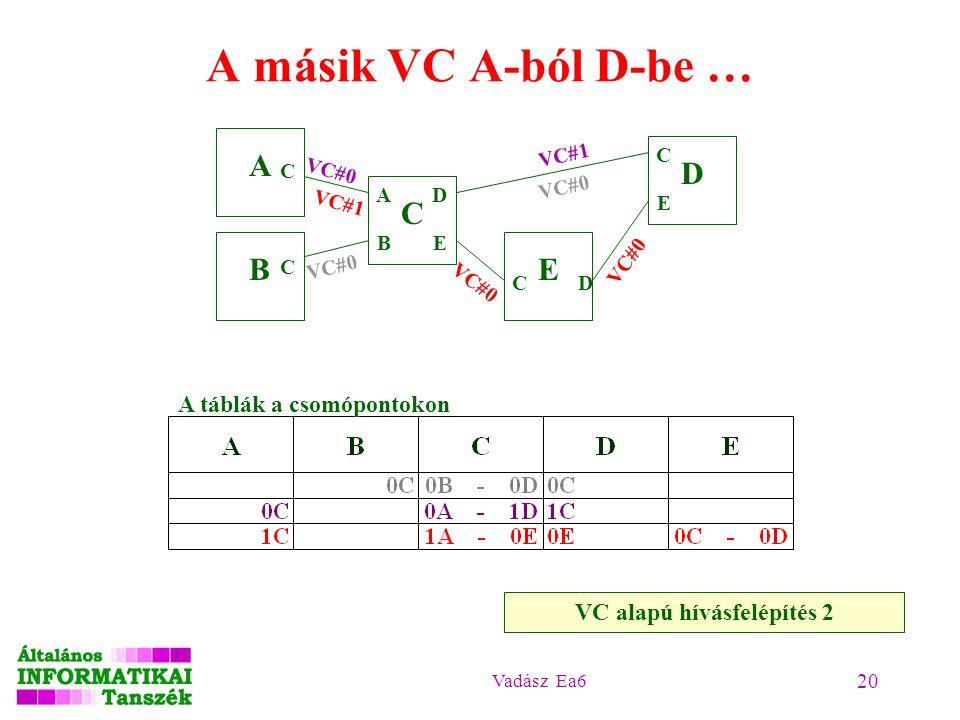 Vadász Ea6 20 A másik VC A-ból D-be … A B C D E A B C C D E C C E VC#0 A táblák a csomópontokon VC#0 VC#1 VC#0 VC alapú hívásfelépítés 2 D