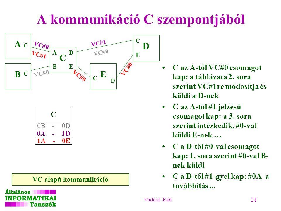 Vadász Ea6 21 A kommunikáció C szempontjából A B C D E A B C C D E C C E VC#0 VC#1 VC#0 C az A-tól VC#0 csomagot kap: a táblázata 2.