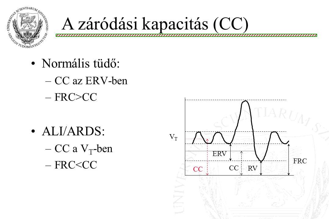 Normális tüdő: –CC az ERV-ben –FRC>CC ALI/ARDS: –CC a V T -ben –FRC<CC VTVT FRC ERV RV CC A záródási kapacitás (CC)