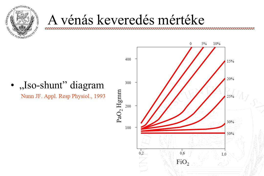 Venturi injektor + aktív párásítás Molnár '99 0.28-0.5 FiO 2 60-30 L/perc Bernoulli effektus Aktív párásítás Melegvíztartály Fűtőszál O2O2 Levegő