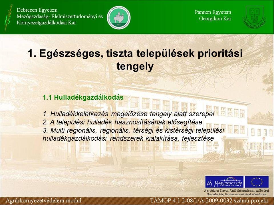 1. Egészséges, tiszta települések prioritási tengely 1.1 Hulladékgazdálkodás 1.