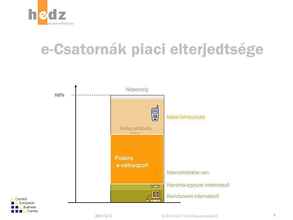 © 2006-2007, Hedz Magyarország Kft.2007 / 2 / 2 6 Netanalfabéta (65%) e-Csatornák piaci elterjedtsége Internetelérése van Havonta egyszer internetező Rendszeres internetező Mobil felhasználó 100% Népesség Potens e-célcsoport