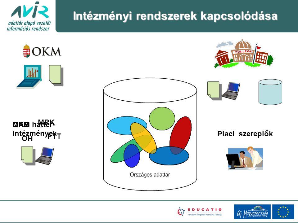 Intézményi rendszerek kapcsolódása MAB OH FTT MRK OKM háttér- intézmények Piaci szereplők