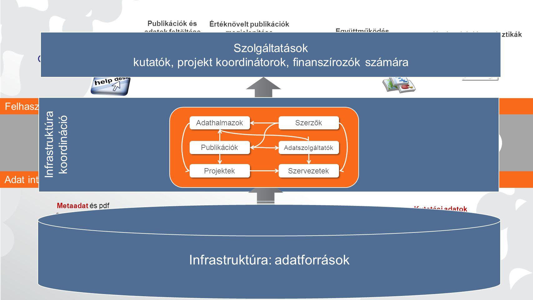 Értéknövelt publikációk megjelenítése Támogatás (NOAD) Kapcsolt tartalmak statisztikája +++ Keresés és böngészés Együttműködés Publikációk és adatok feltöltése Hatás, citáció, statisztikák használata +++ APIs Adat repozitóriumok Adat folyóiratok Kutatási adatok metaadatai Repozitóriumok Open Access folyóiratok Metaadat és pdf 8,700,000 OA publikáció 460 minősített repozitórium Nemzeti finanszírozás EC finanszírozás Felhasználói irányelvek Intézményil CRIS CERN/OpenAIRE repozitórium Adat interoperabilitás irányelvei Szolgáltatások kutatók, projekt koordinátorok, finanszírozók számára Infrastruktúra koordináció Infrastruktúra: adatforrások Szervezetek Projektek Szerzők Adathalmazok Publikációk Adatszolgáltatók