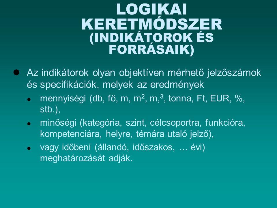Az indikátorok olyan objektíven mérhető jelzőszámok és specifikációk, melyek az eredmények mennyiségi (db, fő, m, m 2, m, 3, tonna, Ft, EUR, %, stb.),