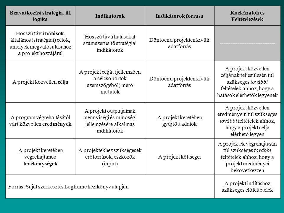 Beavatkozási stratégia, ill. logika IndikátorokIndikátorok forrása Kockázatok és Feltételezések Hosszú távú hatások, általános (stratégiai) célok, ame