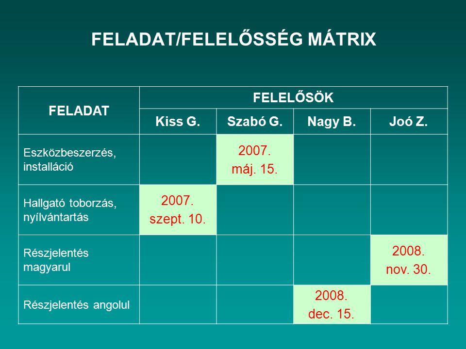 FELADAT/FELELŐSSÉG MÁTRIX FELADAT FELELŐSÖK Kiss G.Szabó G.Nagy B.Joó Z. Eszközbeszerzés, installáció 2007. máj. 15. Hallgató toborzás, nyílvántartás
