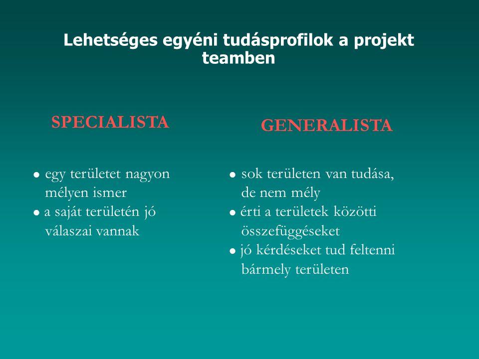 Lehetséges egyéni tudásprofilok a projekt teamben SPECIALISTA egy területet nagyon mélyen ismer a saját területén jó válaszai vannak GENERALISTA sok t