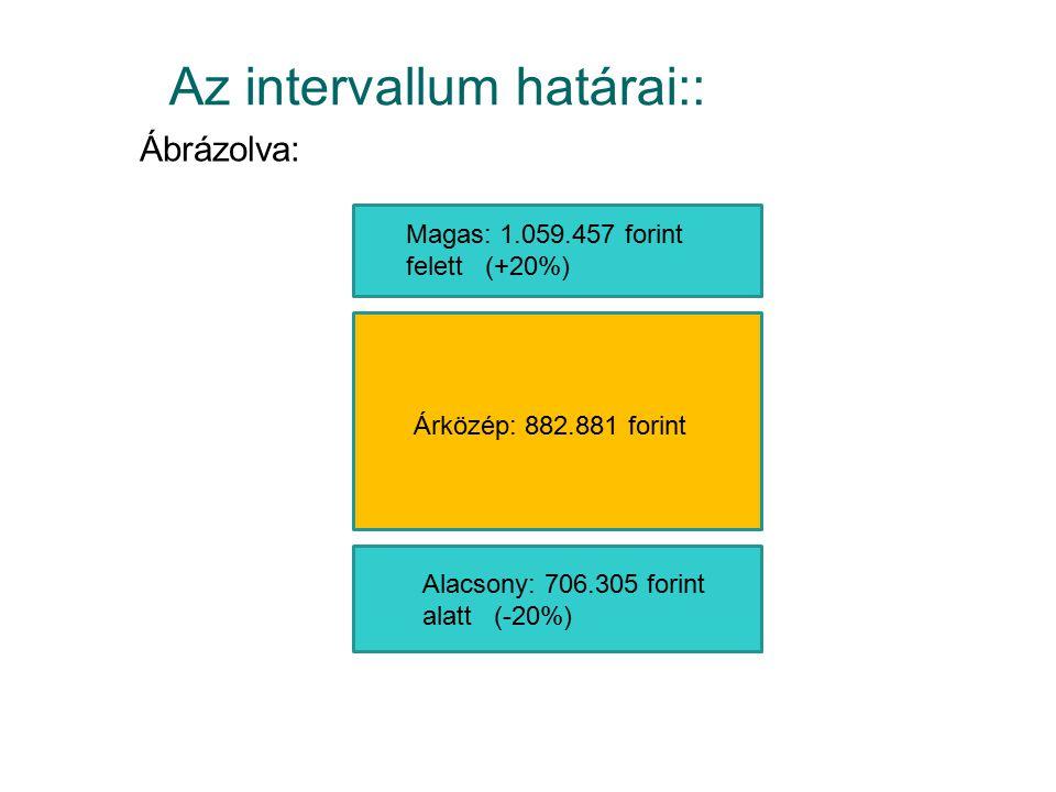 Az intervallum határai:: Ábrázolva: Magas: 1.059.457 forint felett (+20%) Árközép: 882.881 forint Alacsony: 706.305 forint alatt (-20%)