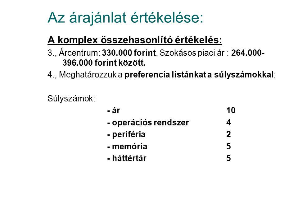 Az árajánlat értékelése: A komplex összehasonlító értékelés: 3., Árcentrum: 330.000 forint, Szokásos piaci ár : 264.000- 396.000 forint között.