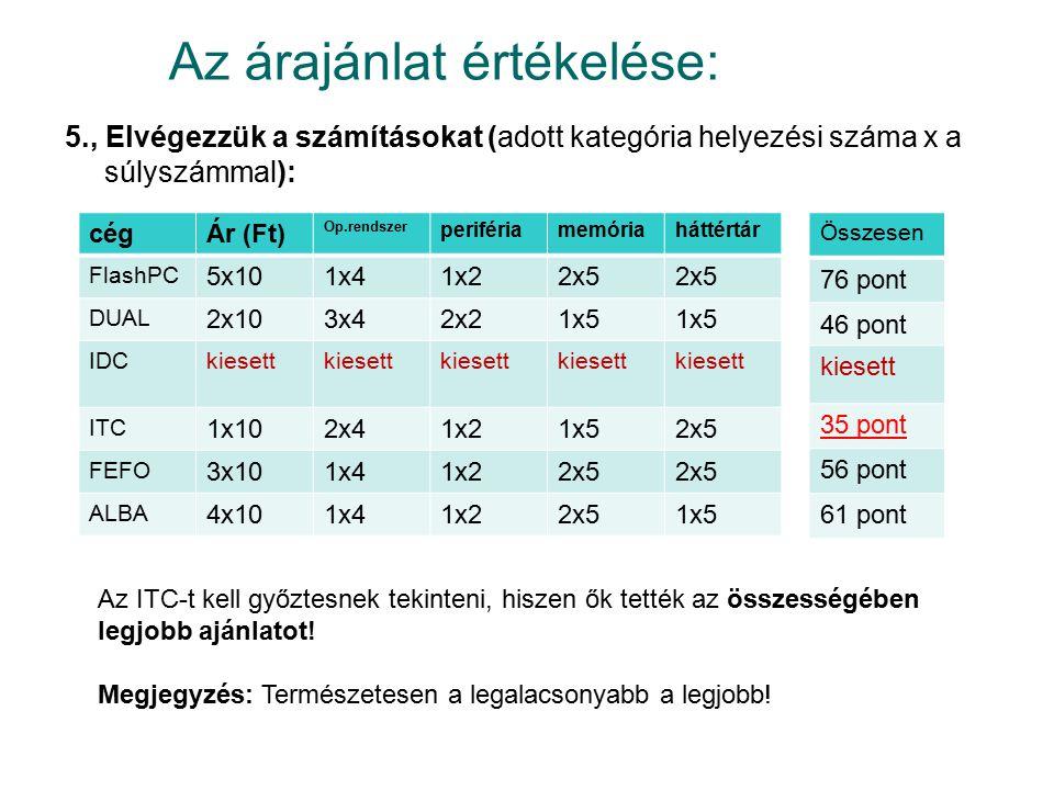 Az árajánlat értékelése: 5., Elvégezzük a számításokat (adott kategória helyezési száma x a súlyszámmal): cégÁr (Ft) Op.rendszer perifériamemóriahátté