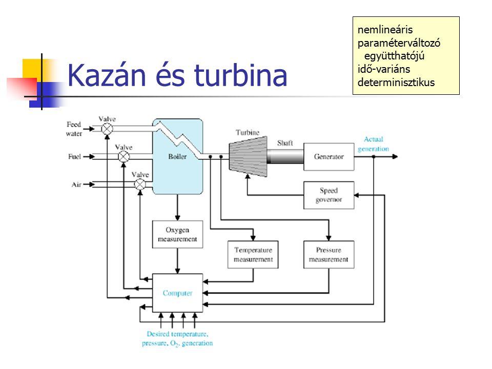 Kazán és turbina nemlineáris paraméterváltozó együtthatójú idő-variáns determinisztikus