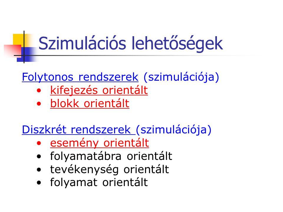 Szimulációs lehetőségek Folytonos rendszerek (szimulációja) kifejezés orientált blokk orientált Diszkrét rendszerek (szimulációja) esemény orientált f
