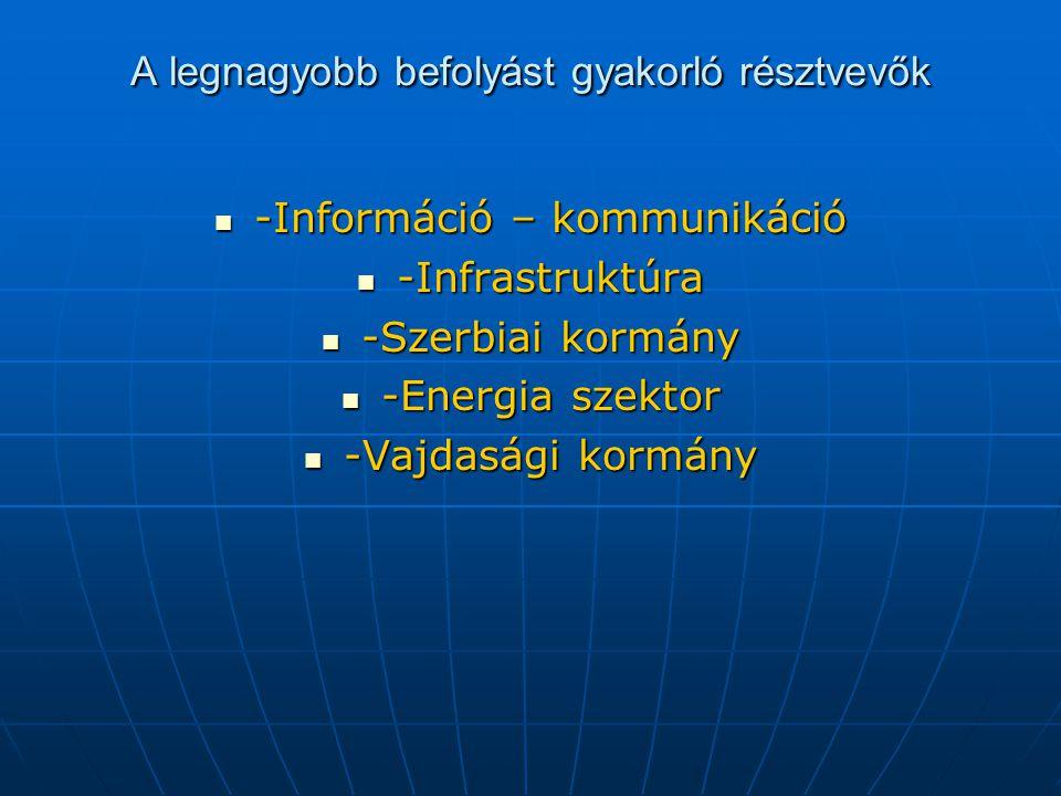 A legnagyobb befolyást gyakorló résztvevők -Információ – kommunikáció -Információ – kommunikáció -Infrastruktúra -Infrastruktúra -Szerbiai kormány -Szerbiai kormány -Energia szektor -Energia szektor -Vajdasági kormány -Vajdasági kormány