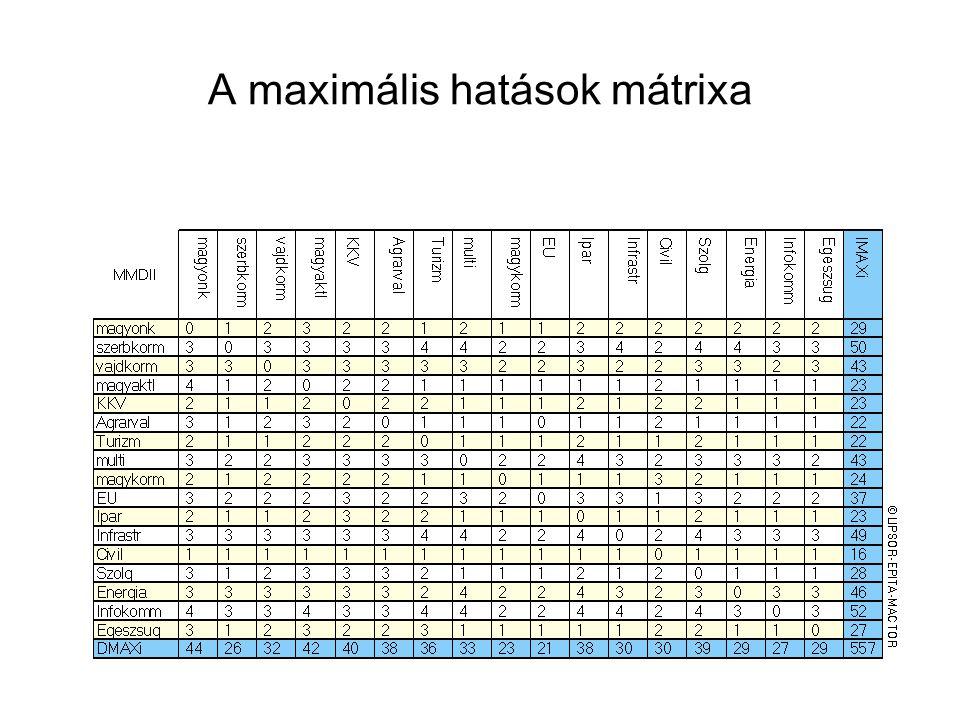 A maximális hatások mátrixa