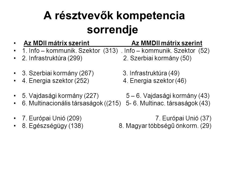 A résztvevők kompetencia sorrendje Az MDII mátrix szerint Az MMDII mátrix szerint 1.