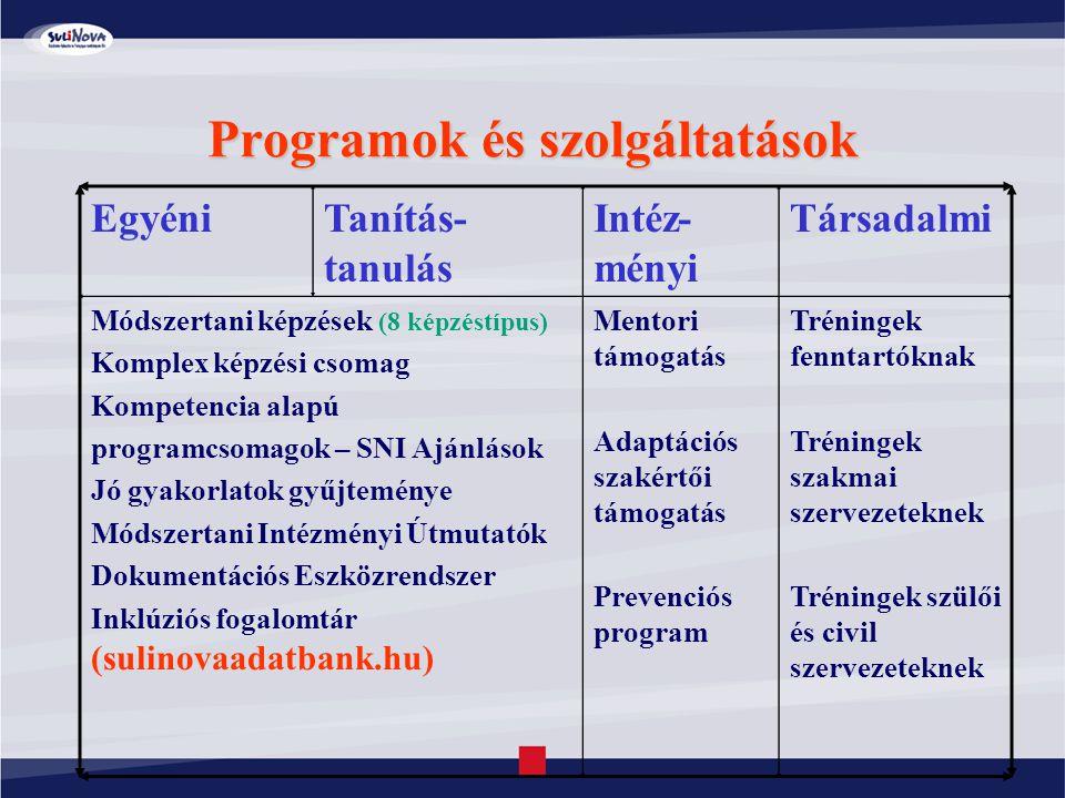 Programok és szolgáltatások EgyéniTanítás- tanulás Intéz- ményi Társadalmi Módszertani képzések (8 képzéstípus) Komplex képzési csomag Kompetencia ala