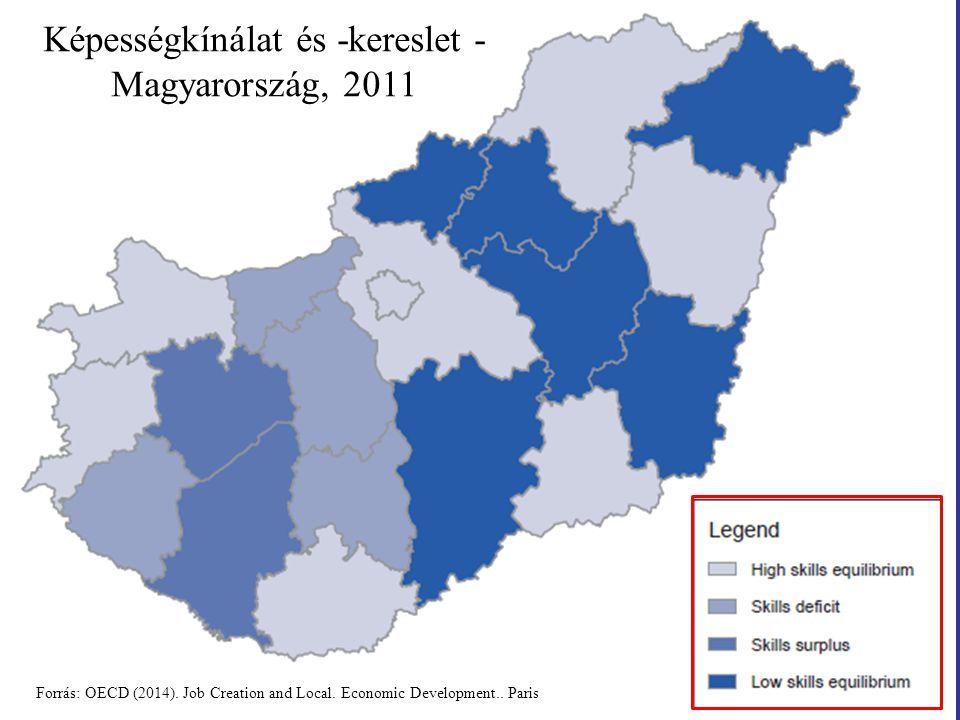 Képességkínálat és -kereslet - Magyarország, 2011 Forrás: OECD (2014).