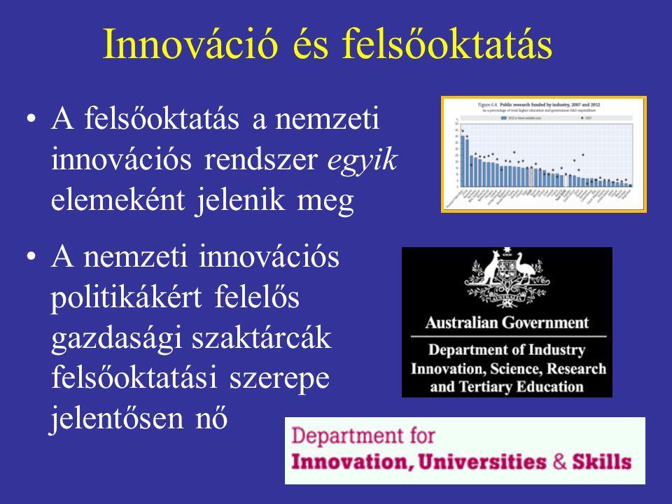 Innováció és felsőoktatás A felsőoktatás a nemzeti innovációs rendszer egyik elemeként jelenik meg A nemzeti innovációs politikákért felelős gazdasági szaktárcák felsőoktatási szerepe jelentősen nő