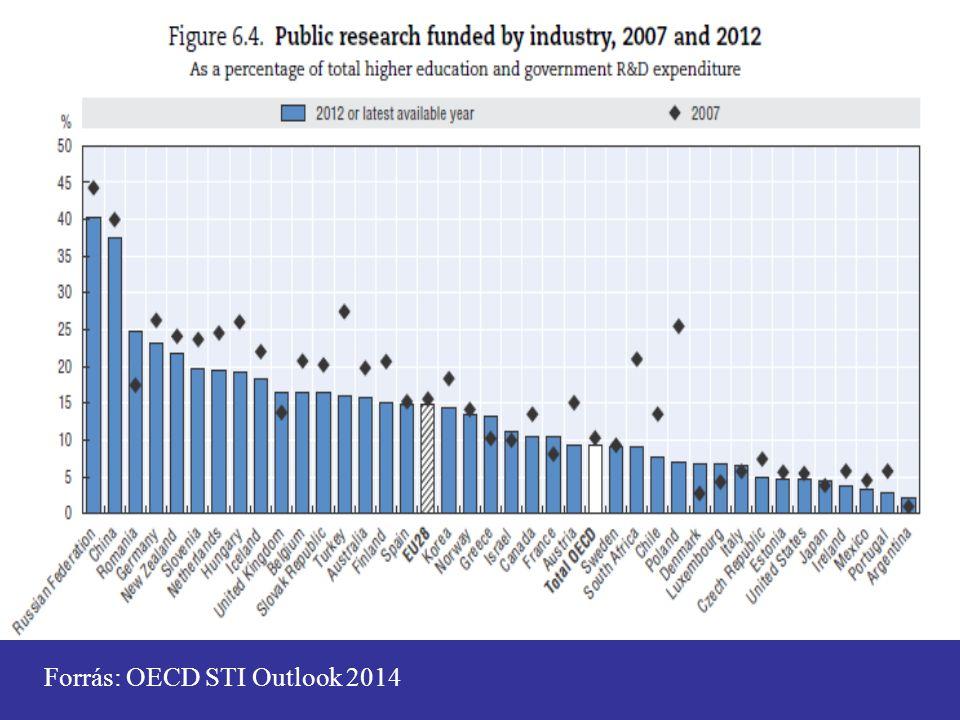Forrás: OECD STI Outlook 2014
