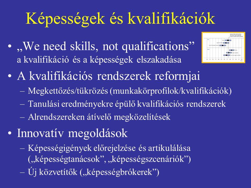 """Képességek és kvalifikációk """"We need skills, not qualifications a kvalifikáció és a képességek elszakadása A kvalifikációs rendszerek reformjai –Megkettőzés/tükrözés (munkakörprofilok/kvalifikációk) –Tanulási eredményekre épülő kvalifikációs rendszerek –Alrendszereken átívelő megközelítések Innovatív megoldások –Képességigények előrejelzése és artikulálása (""""képességtanácsok , """"képességszcenáriók ) –Új közvetítők (""""képességbrókerek )"""
