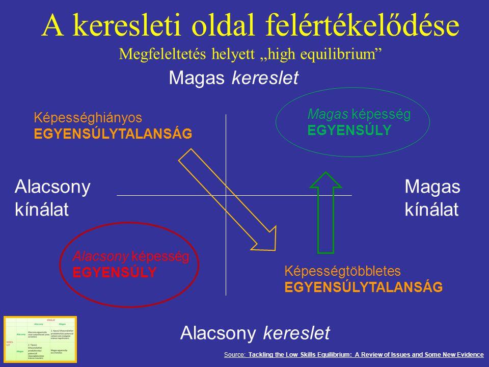 """A keresleti oldal felértékelődése Megfeleltetés helyett """"high equilibrium Magas kereslet Alacsony kereslet Alacsony kínálat Magas kínálat Képességhiányos EGYENSÚLYTALANSÁG Alacsony képesség EGYENSÚLY Képességtöbbletes EGYENSÚLYTALANSÁG Magas képesség EGYENSÚLY Source: Tackling the Low Skills Equilibrium: A Review of Issues and Some New Evidence"""