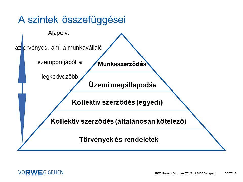 RWE Power AG Lorsee/TR 27.11.2008 BudapestSEITE 12 A szintek összefüggései Törvények és rendeletek Kollektív szerződés (általánosan kötelező) Kollektív szerződés (egyedi) Üzemi megállapodás Munkaszerződés Alapelv: az érvényes, ami a munkavállaló szempontjából a legkedvezőbb
