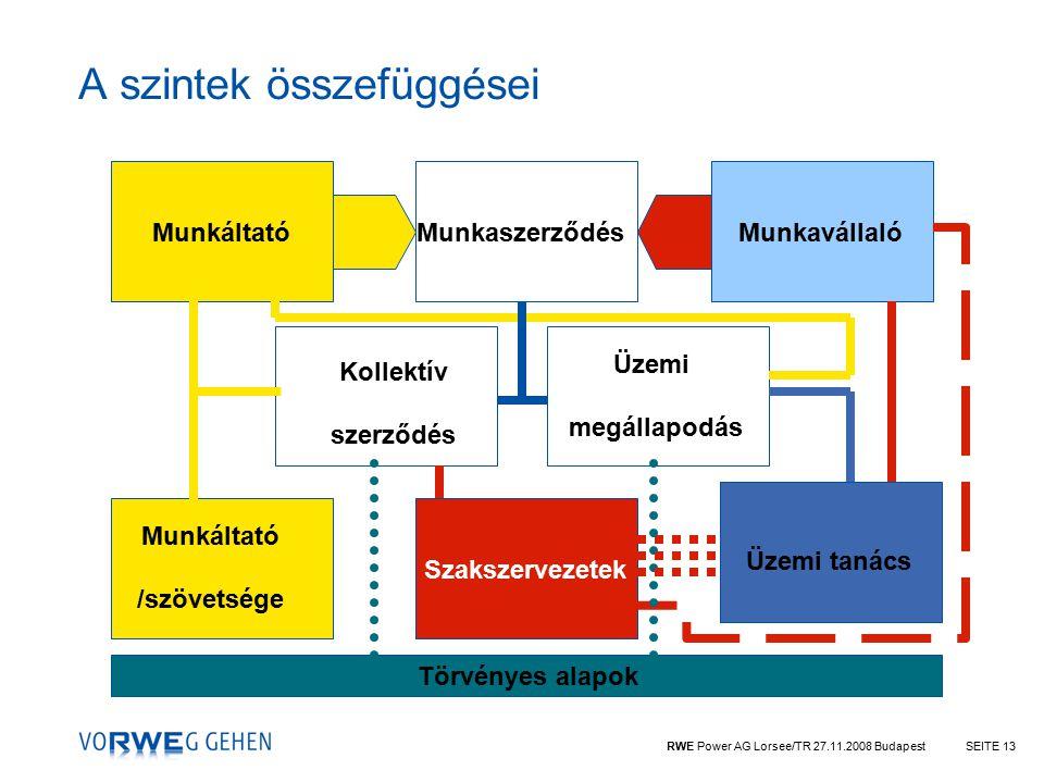 RWE Power AG Lorsee/TR 27.11.2008 BudapestSEITE 13 A szintek összefüggései Törvényes alapok Munkáltató /szövetsége Szakszervezetek Üzemi tanács Munkaszerződés Kollektív szerződés Üzemi megállapodás MunkavállalóMunkáltató