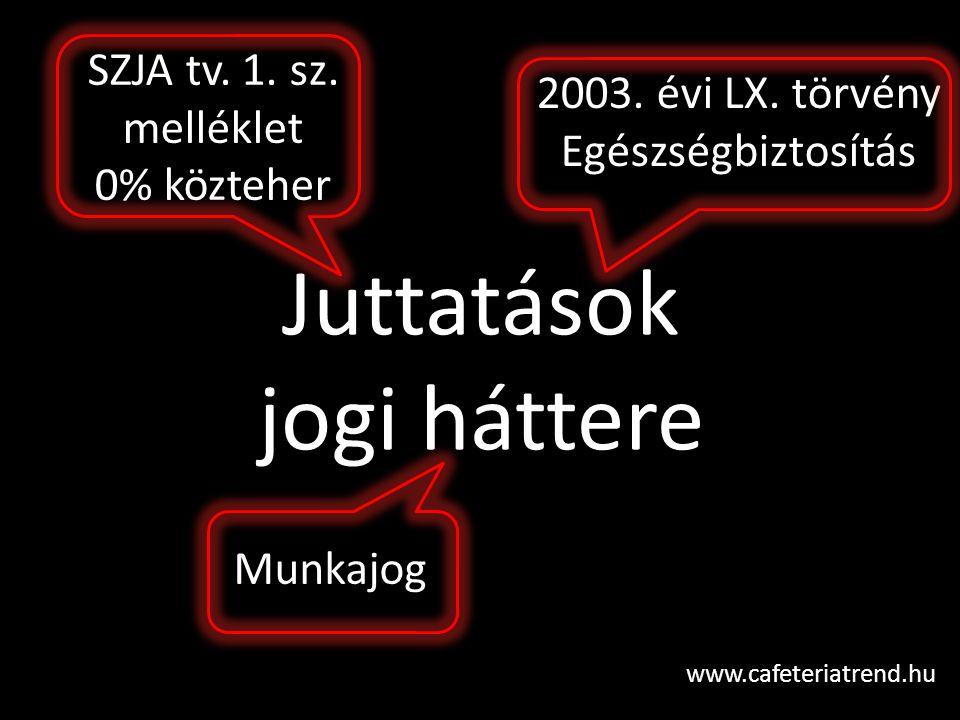 Juttatások jogi háttere www.cafeteriatrend.hu SZJA tv. 1. sz. melléklet 0% közteher 2003. évi LX. törvény Egészségbiztosítás Munkajog