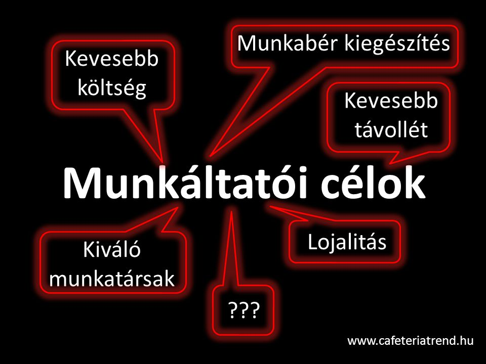 Munkáltatói célok www.cafeteriatrend.hu Kevesebb költség Munkabér kiegészítés Kiváló munkatársak Kevesebb távollét Lojalitás ???