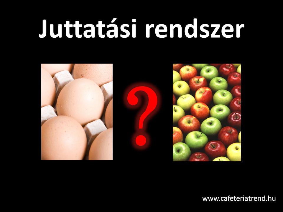 Juttatási rendszer www.cafeteriatrend.hu