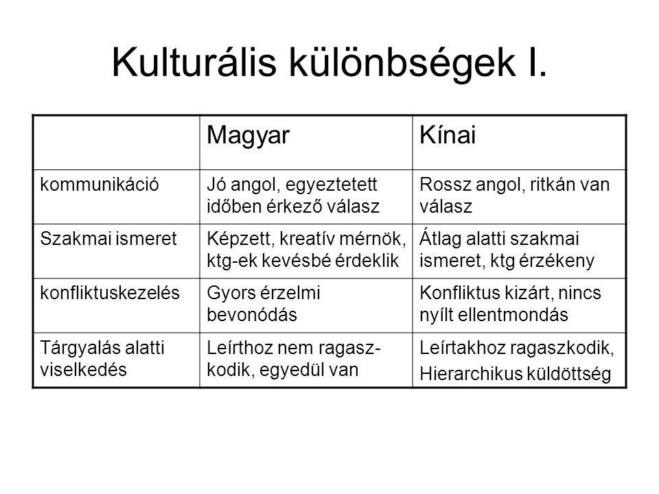 Kulturális különbségek II.