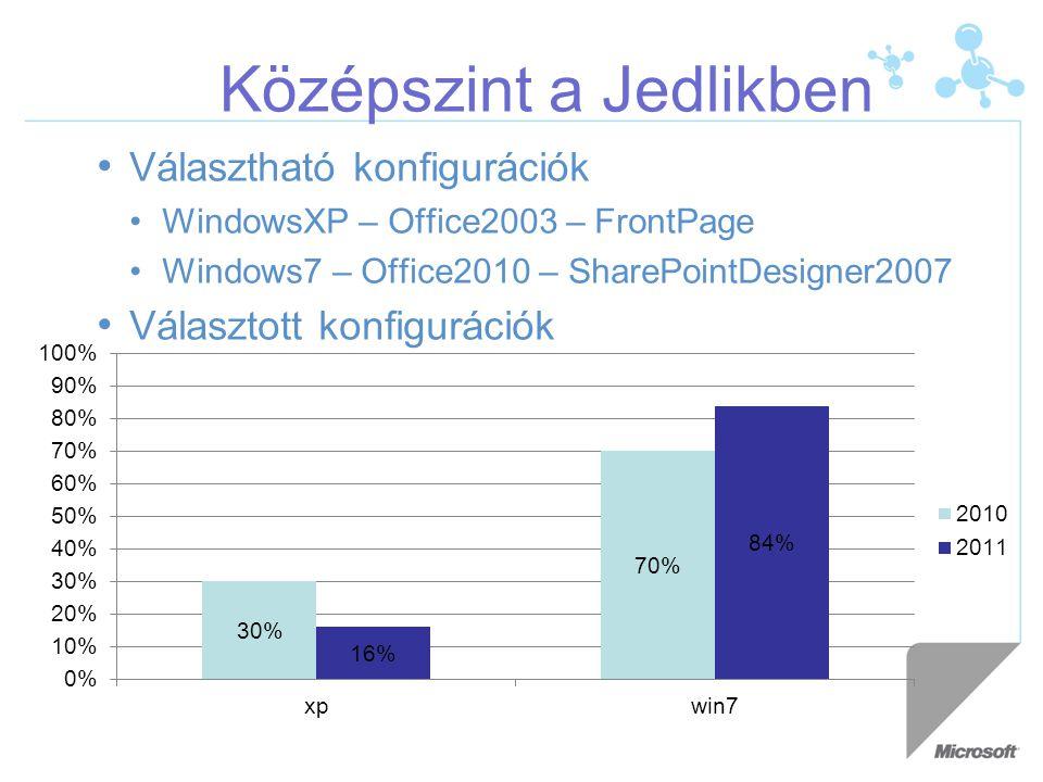 Választható konfigurációk WindowsXP – Office2003 – FrontPage Windows7 – Office2010 – SharePointDesigner2007 Választott konfigurációk