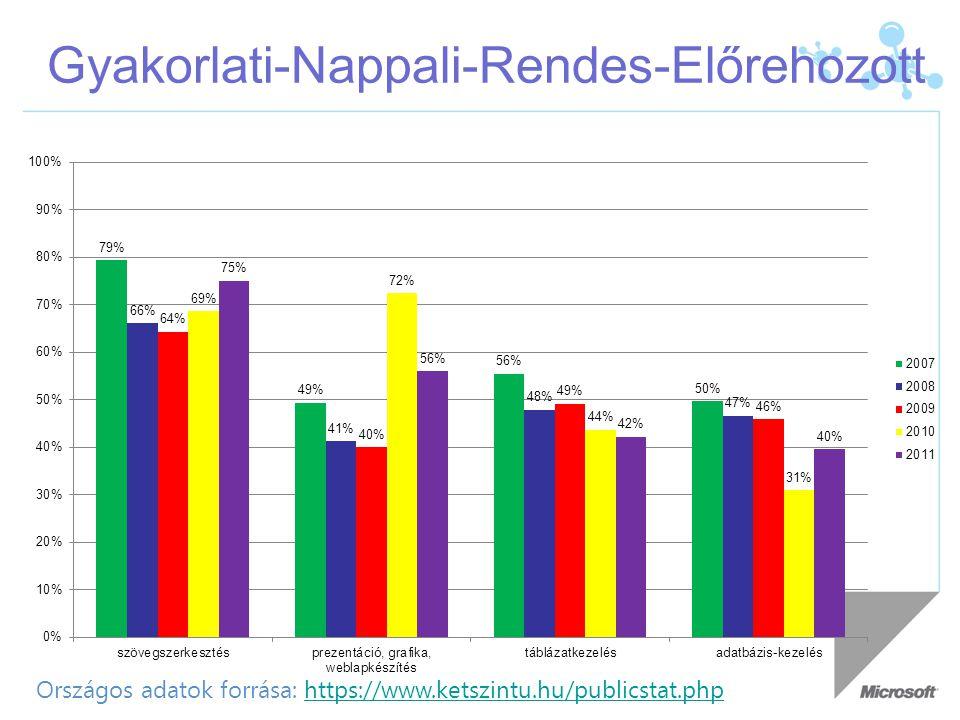 Gyakorlati-Nappali-Rendes-Előrehozott Országos adatok forrása: https://www.ketszintu.hu/publicstat.phphttps://www.ketszintu.hu/publicstat.php