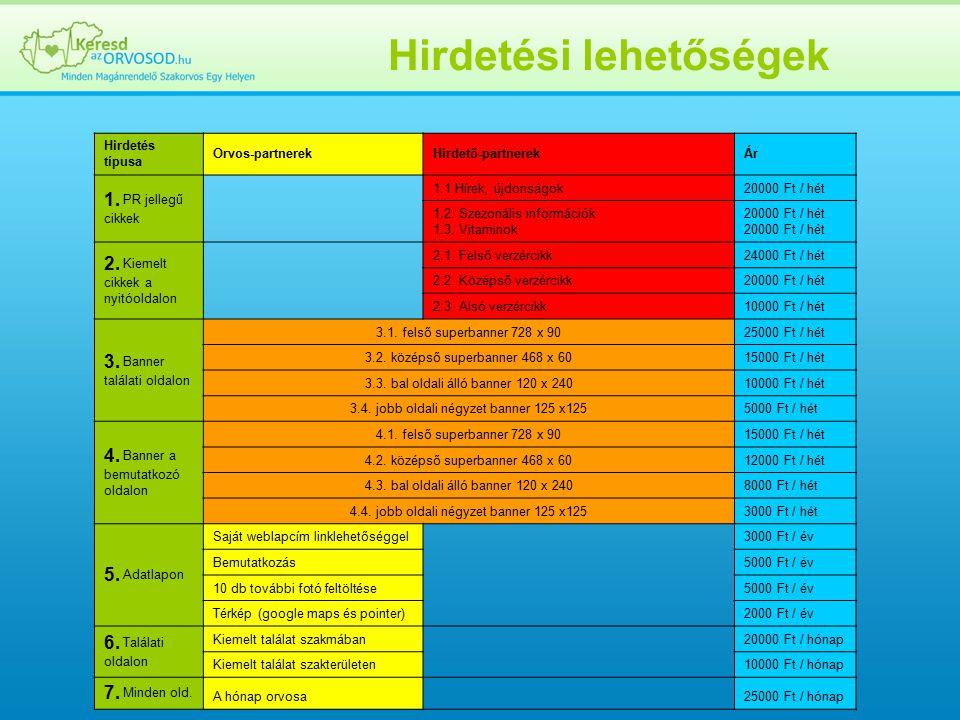Hirdetési lehetőségek Hirdetés típusa Orvos-partnerekHirdető-partnerekÁr 1.